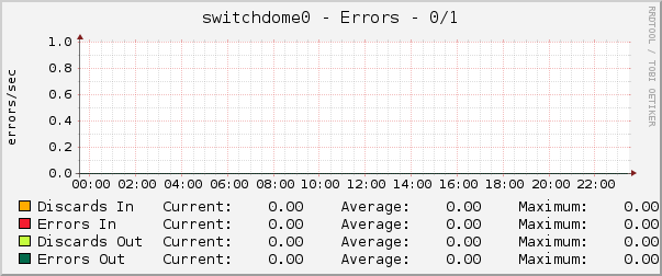 switchdome0 - Errors - 0/1