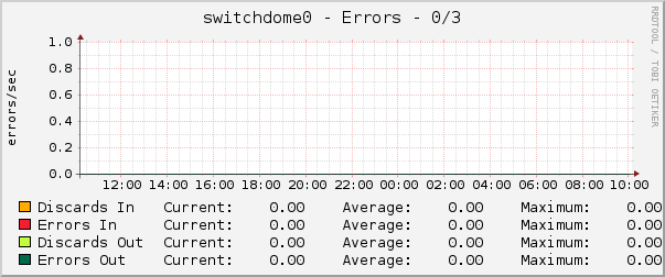 switchdome0 - Errors - 0/3