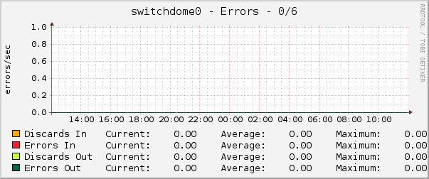 switchdome0 - Errors - 0/6