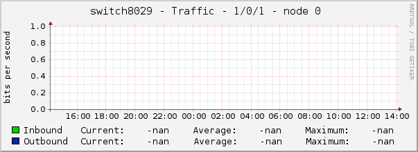 switch8029 - Traffic - 1/0/1 - node 0
