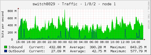 switch8029 - Traffic - 1/0/2 - node 1