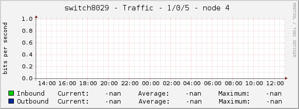 switch8029 - Traffic - 1/0/5 - node 4