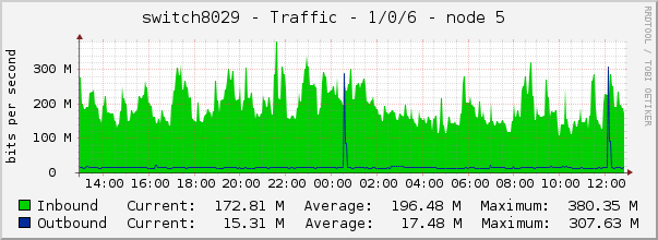 switch8029 - Traffic - 1/0/6 - node 5