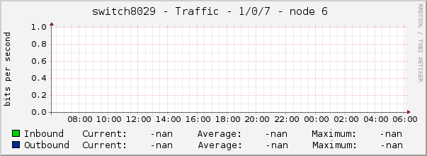 switch8029 - Traffic - 1/0/7 - node 6