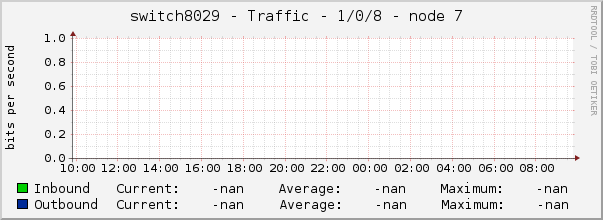 switch8029 - Traffic - 1/0/8 - node 7