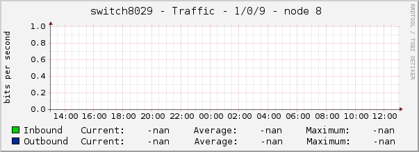 switch8029 - Traffic - 1/0/9 - node 8