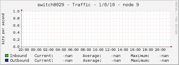 switch8029 - Traffic - 1/0/10 - node 9