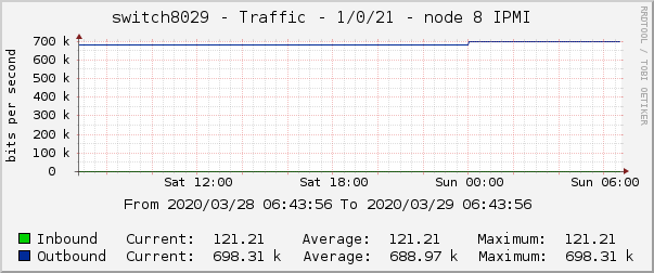 switch8029 - Traffic - 1/0/21 - node 8 IPMI
