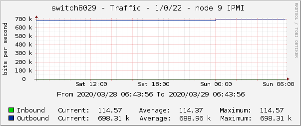 switch8029 - Traffic - 1/0/22 - node 9 IPMI