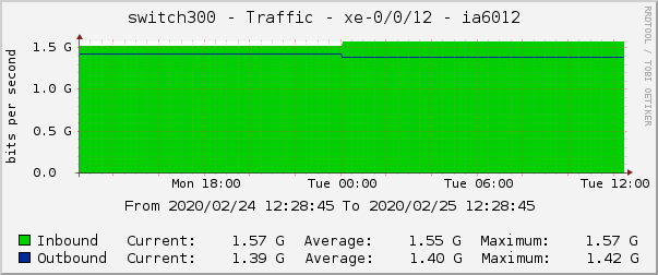 switch300 - Traffic - xe-0/0/12 - ia6012