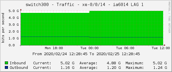 switch300 - Traffic - xe-0/0/14 - ia6014 LAG 1