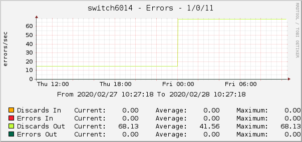 switch6014 - Errors - 1/0/11