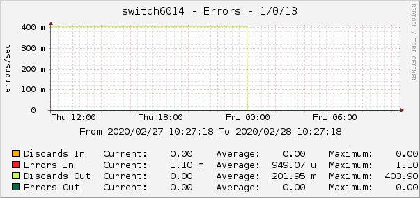 switch6014 - Errors - 1/0/13