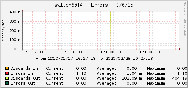 switch6014 - Errors - 1/0/15
