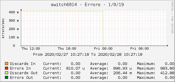switch6014 - Errors - 1/0/19