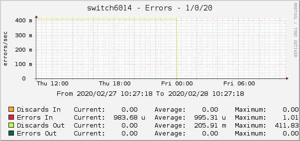 switch6014 - Errors - 1/0/20