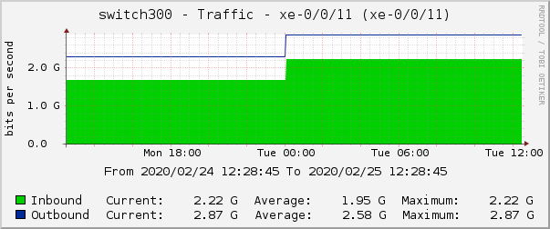 switch300 - Traffic - xe-0/0/11 (xe-0/0/11)