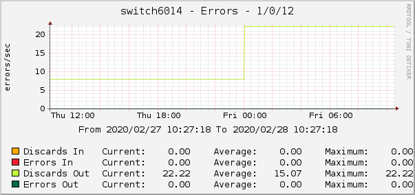 switch6014 - Errors - 1/0/12