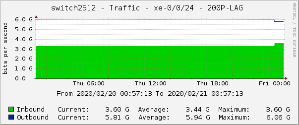 switch2512 - Traffic - xe-0/0/24 - 200P-LAG