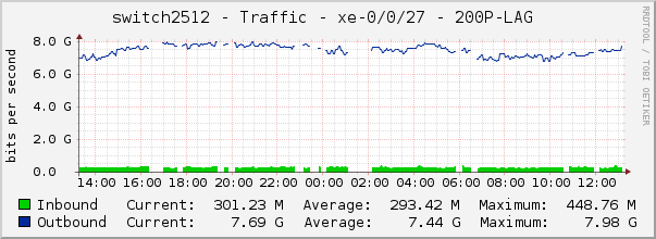 switch2512 - Traffic - xe-0/0/27 - 200P-LAG