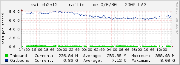 switch2512 - Traffic - xe-0/0/30 - 200P-LAG