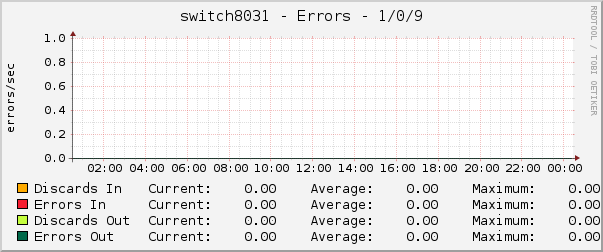 switch8031 - Errors - 1/0/9