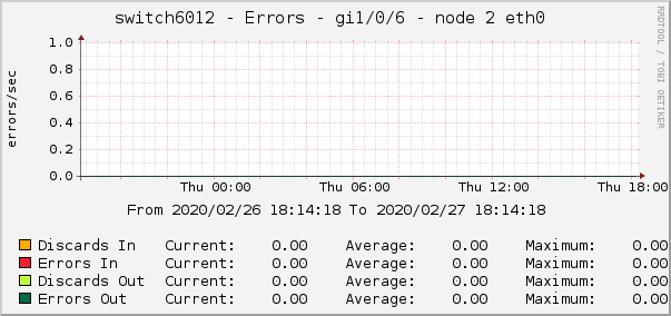 switch6012 - Errors - gi1/0/6 - node 2 eth0