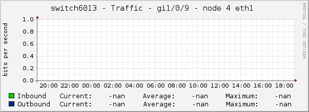 switch6013 - Traffic - gi1/0/9 - node 4 eth1