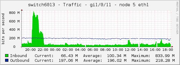 switch6013 - Traffic - gi1/0/11 - node 5 eth1