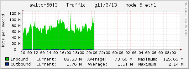 switch6013 - Traffic - gi1/0/13 - node 6 eth1