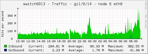 switch6013 - Traffic - gi1/0/14 - node 6 eth0