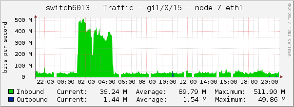 switch6013 - Traffic - gi1/0/15 - node 7 eth1