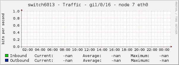 switch6013 - Traffic - gi1/0/16 - node 7 eth0