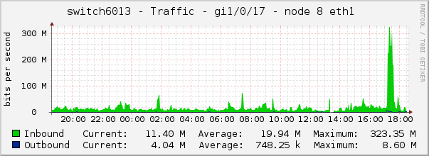 switch6013 - Traffic - gi1/0/17 - node 8 eth1