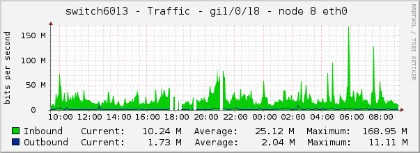 switch6013 - Traffic - gi1/0/18 - node 8 eth0