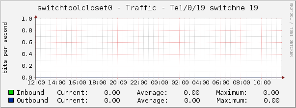 switchtoolcloset0 - Traffic - Te1/0/19 switchne 19