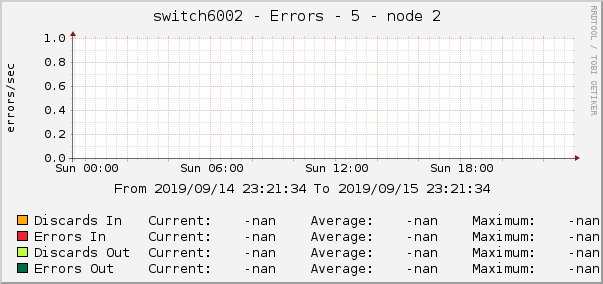switch6002 - Errors - 5 - node 2
