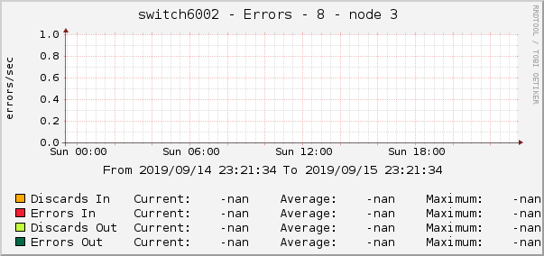 switch6002 - Errors - 8 - node 3