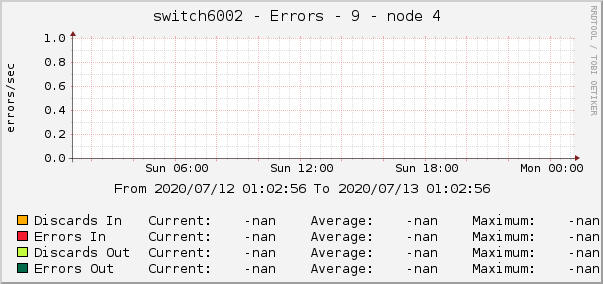 switch6002 - Errors - 9 - node 4