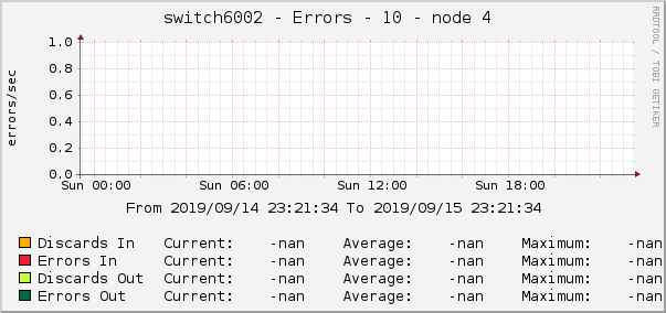 switch6002 - Errors - 10 - node 4