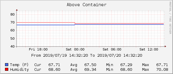 Above Container