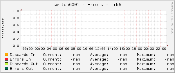 switch6001 - Errors - Trk6