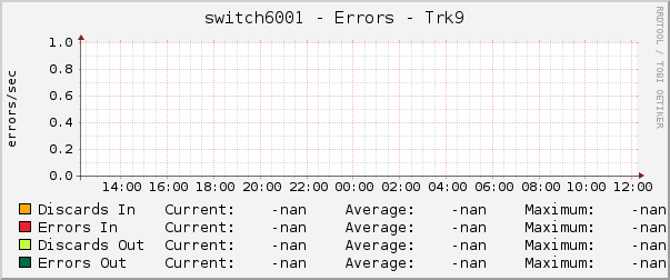 switch6001 - Errors - Trk9