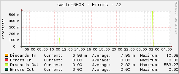 switch6003 - Errors - A2