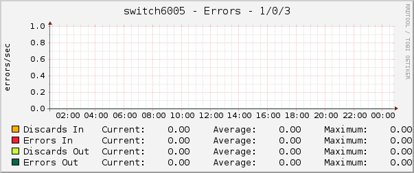 switch6005 - Errors - 1/0/3