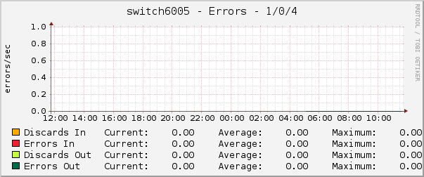 switch6005 - Errors - 1/0/4