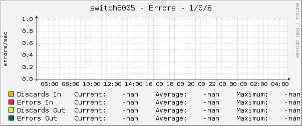 switch6005 - Errors - 1/0/8