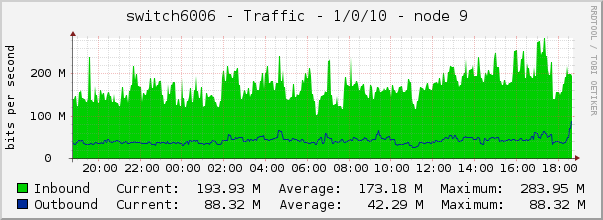switch6006 - Traffic - 1/0/10 - node 9