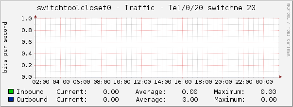 switchtoolcloset0 - Traffic - Te1/0/20 switchne 20