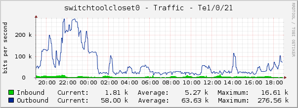 switchtoolcloset0 - Traffic - Te1/0/21